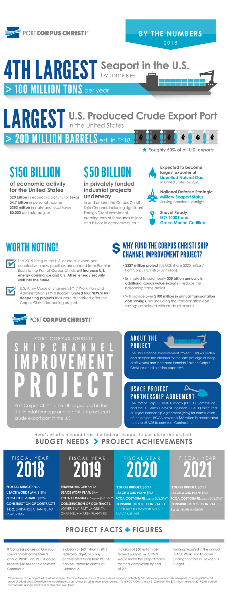 Ship Channel Infographic